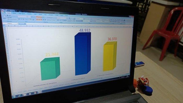 Hasil Real Quick Count, Suardi Saleh dan Aska Mappe Unggul di Pilkada Barru