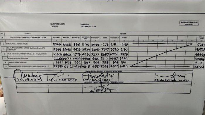 Hasil Rekap KPU Bantaeng, Paslon IlhamSAH Menang di Semua Kecamatan