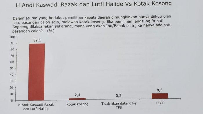 Hasil Survei LSI di Pilkada Soppeng 2020