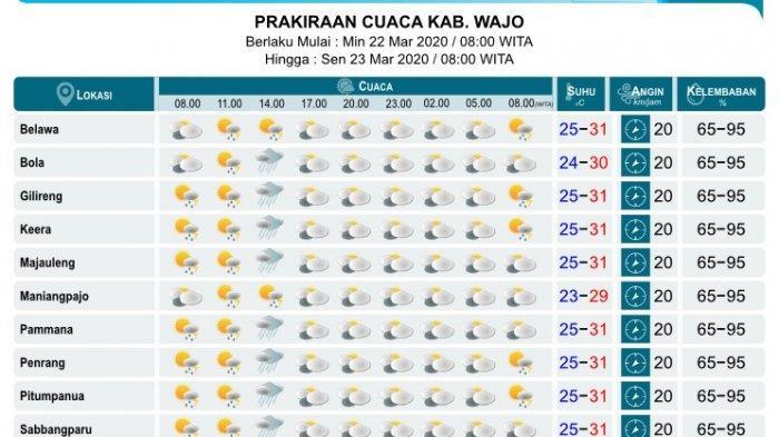 Prakiraan Cuaca 22 Maret 2020, Kabupaten Wajo Diprediksi Hujan