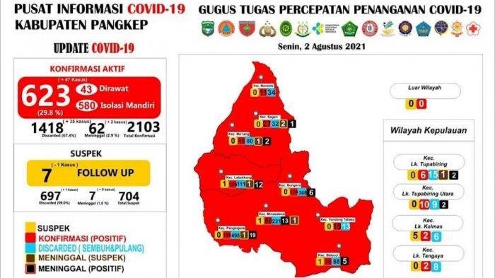 Pasien Positif Bertambah 47 Orang, Total Kasus Covid-19 di Pangkep Mencapai 623 Kasus