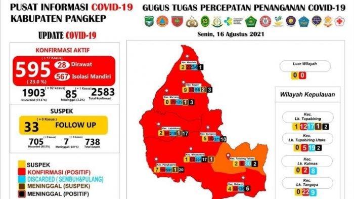 Update Corona Pangkep 16 Agustus, Bertambah 17 Positif, 92 Sembuh dan 1 Orang Meninggal Dunia