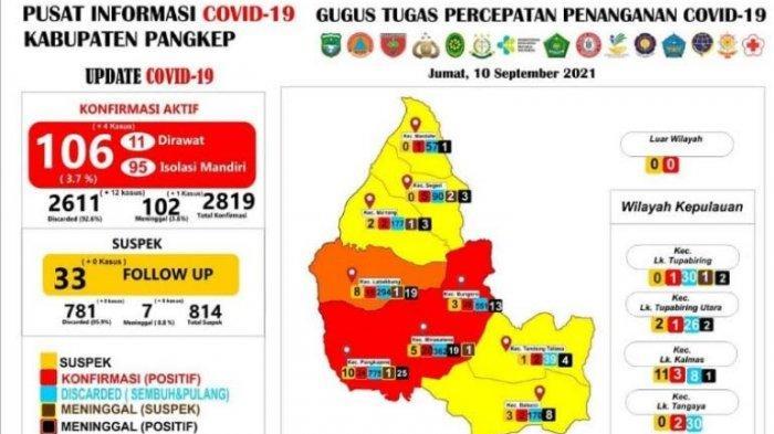 Zona Orange, Masih Ada 106 Pasien Positif Covid-19 di Pangkep