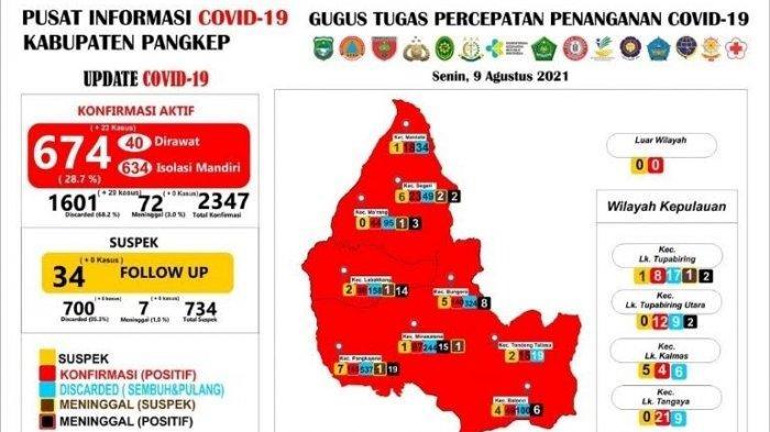 Hari Ini Bertambah 23 Kasus Covid-19 di Pangkep, Total Kasus 674 orang