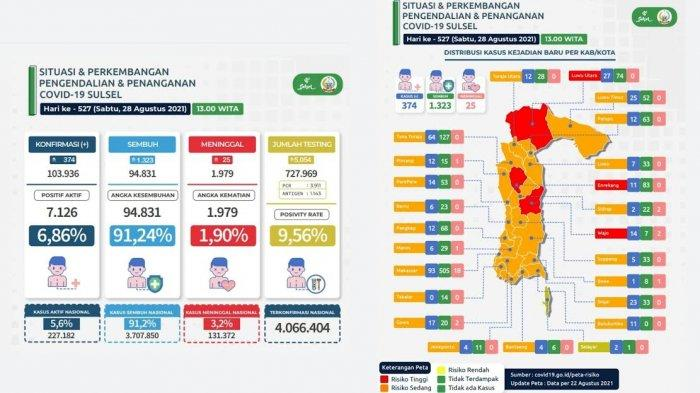 Pasien Covid-19 Tambah 374 di Sulsel, Makassar dan Tana Toraja Tertinggi