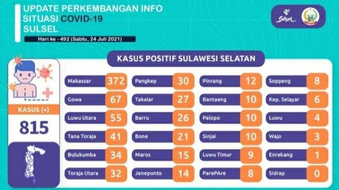 Pasien Covid-19 Tambah 815 di Sulsel, Didominasi Makassar, Gowa dan Luwu Utara