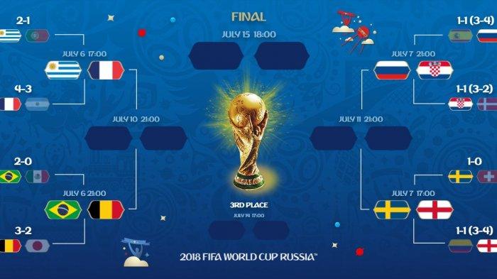 Jadwal Lengkap Perempat Final Piala Dunia 2018: Prancis vs Uruguay & Brasil vs Belgia