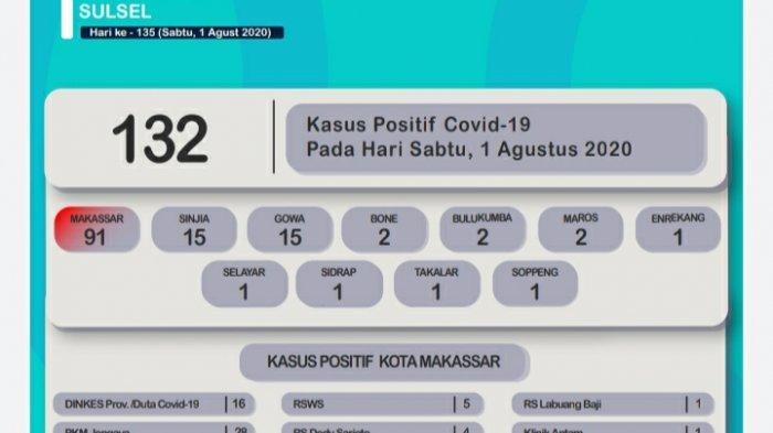 1 Agustus Penambahan Pasien Terkonfirmasi Positif Corona Terbanyak di Makassar, Sinjai, dan Gowa