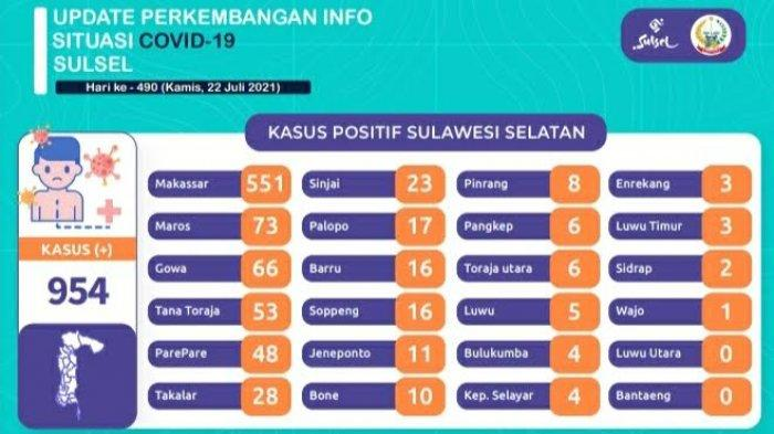 Kasus Covid-19 Sulsel Bertambah 954, Makassar Paling Banyak