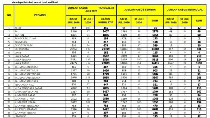 31 Juli, Pasien Terkonfirmasi Covid-19 di Sulsel Tambah 76, 109 Sembuh