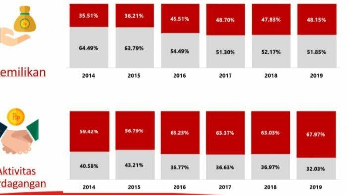 Ini enam saham pilihan Profindo Sekuritas perdagangan Kamis (15/8) ini