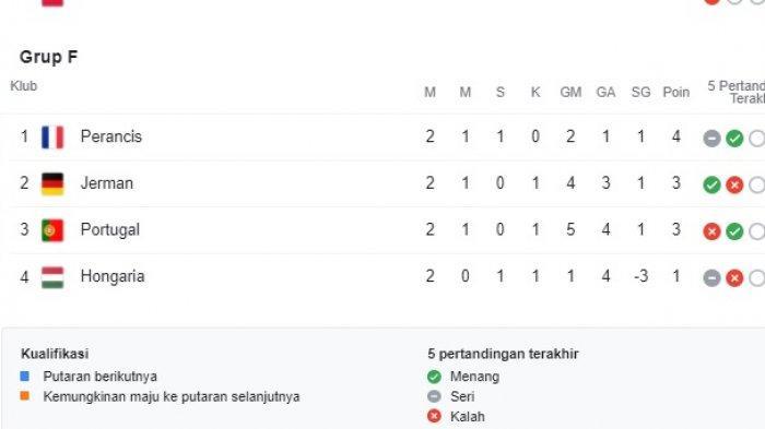 Klasemen Grup F EURO Piala Eropa 2020 benar-benar Grup Neraka