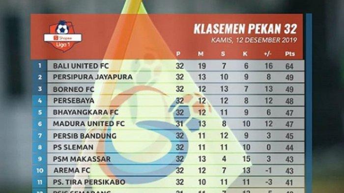 Klasemen Liga 1 2019: Kalteng Putra Degradasi, Persebaya, Borneo & Persipura Bersaing, Persija?