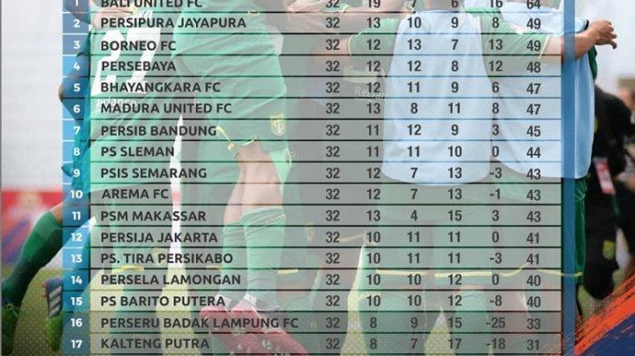 Klasemen Liga 1 2019: Perseru, Semen Padang & Kalteng Putra Fix Degradasi, Madura United Kecewa