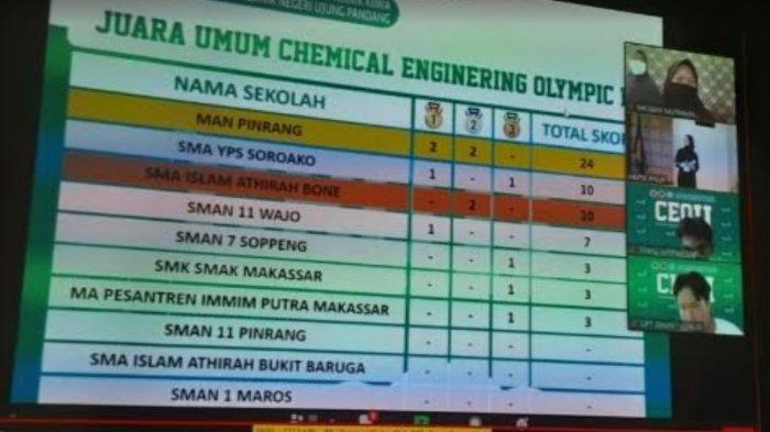 Man Pinrang Juara Umum di Chemical Engineering Olympic II Tingkat Provinsi
