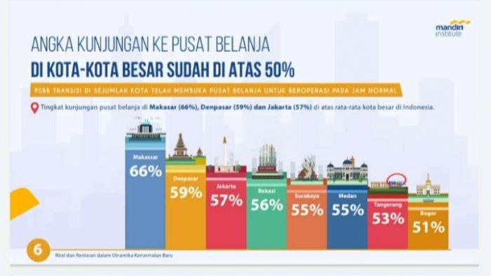 Wow! Kunjungan Masyarakat ke Pusat Belanja Sudah di Atas 50%, Makassar Paling Tinggi se-Indonesia