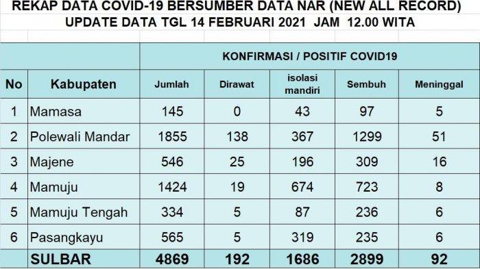 Update Kasus Covid-19 Sulbar Hari Ini, 7 Positif, 113 Sembuh dan 2 Meninggal
