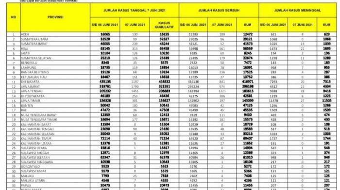 Pasien Covid-19 di Sulsel Bertambah 31, 26 Sembuh dan 1 Meninggal