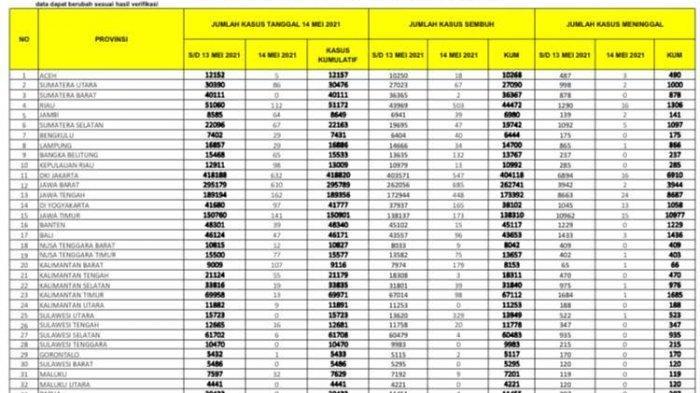 Pasien Covid-19 Bertambah 739 di Sulsel, Tertinggi Sepanjang 2021