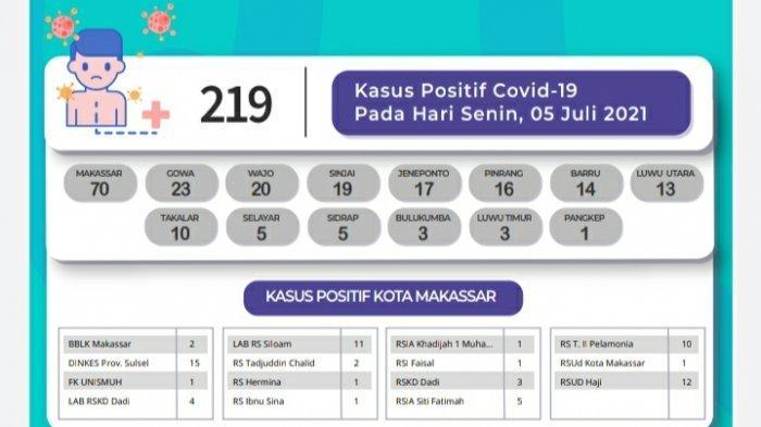 Pasien Covid-19 Tambah 219 di Sulsel, Makassar, Gowa dan Wajo Mendominasi