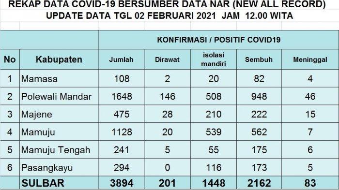 114 Warga Sulbar Dilaporkan Positif Covid-19 Hari Ini