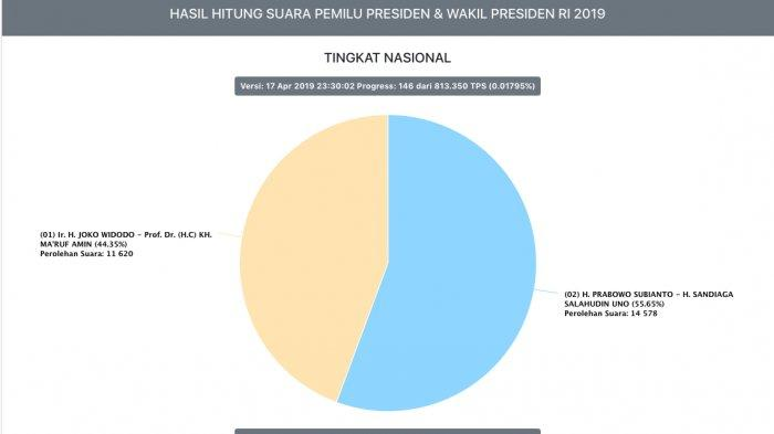 Hasil Real Count KPU Pukul 00.00: Prabowo-Sandi 55,95 Persen, Data Masuk Baru 0,017 Persen