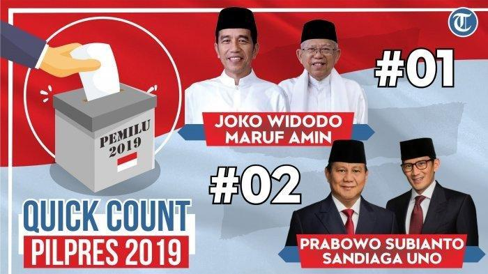 UPDATE Real Count C1 KPU, 9 Mei 2019, Data TPS 73%, 11 Provinsi 90% Lebih, Jokowi Unggul Selisih 12%