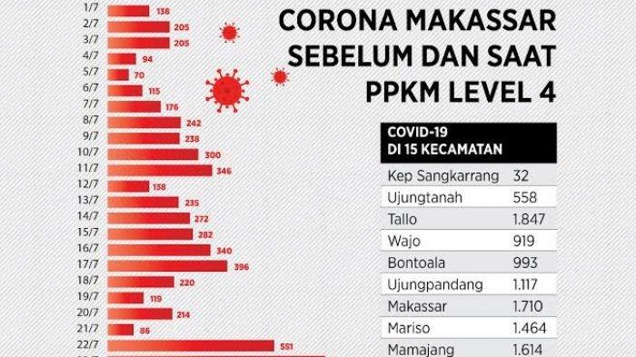 PPKM Level 4 Gagal Tekan Covid-19 di Makassar dan Toraja, Begini Penjelasan Pakar Epidemiolog Sulsel