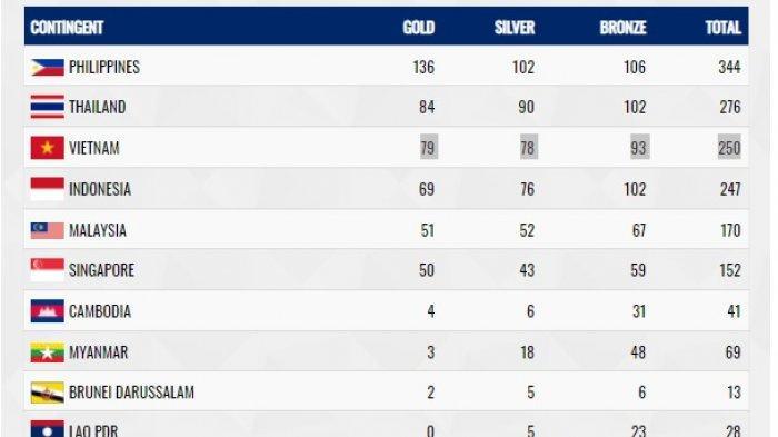 UPDATE Perolehan Medali SEA Games 2019 Pukul 22.00 WITA, Indonesia Tersalip Thailand dan Vietnam
