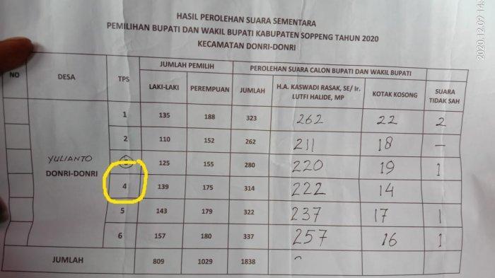 Di TPS Calon Wakil Bupati Soppeng Lutfi Halide, 14 Orang Coblos Kolom Kosong