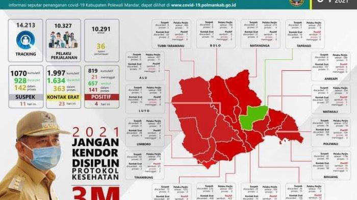 Ngeri, 15 Kecamatan di Polewali Mandar Zona Merah Covid 19