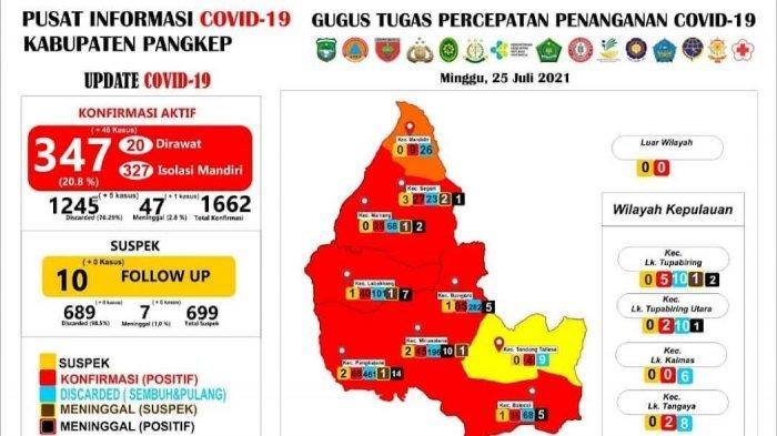 Bertambah 46 Kasus, Total Pasien Covid-19 di Pangkep 347 Orang