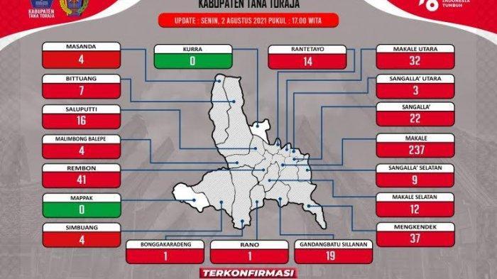 103 Pasien Covid-19 di Tana Toraja Sembuh, Tambahan Positif 15 Kasus