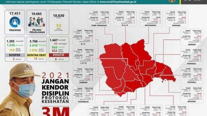 16 Kecamatan di Polewali Mandar Zona Merah Covid-19