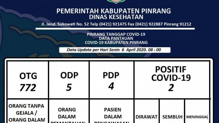 Data Update Covid 19 di Pinrang, 4 PDP
