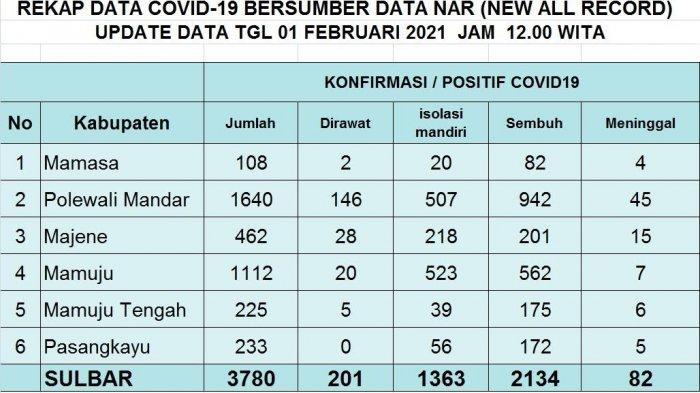 1 Februari 2021, Terkonfirmasi Covid-19 Sulbar Capai 3.780 Kasus