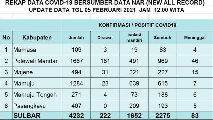 Positif Covid-19 di Sulbar Bertambah 48 Hari Ini