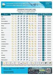 Selasa 14 Januari 2020, Berikut Prakiraan Cuaca 22 Kecamatan di Kabupaten Luwu
