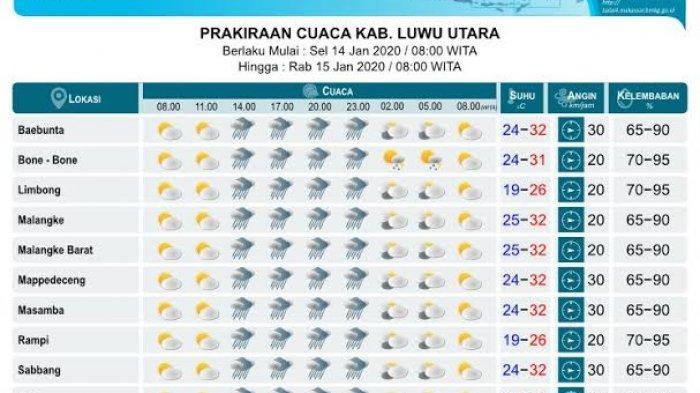 Selasa 14 Januari 2020, Luwu Utara Diprediksi Cerah Berawan Pagi, Sore dan Malam Hujan