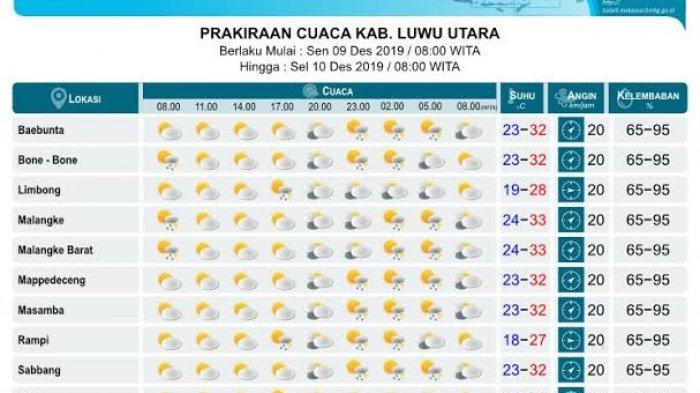 Prakiraan Cuaca Senin (9/12/2019), Luwu Utara Diprediksi Cerah Berawan