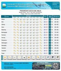 Jumat 17 Januari 2020, BMKG Prediksi Kabupaten Wajo Tidak Hujan