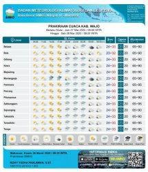 Prakiraan Cuaca Jumat 27 Maret 2020, Hujan Diperkirakan Guyur Wajo Hari Ini