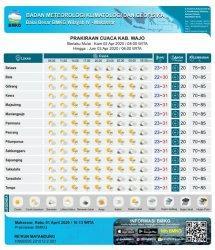 Hujan Lokal Diperkirakan Guyur Wajo Kamis 2 April 2020