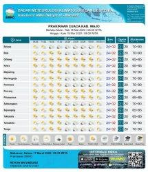Rabu 18 Maret 2020, Berikut Prakiraan Cuaca di 14 Kecamatan di Wajo