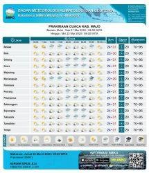 Sabtu 21 Maret 2020, Berikut Prakiraan Cuaca 14 Kecamatan di Wajo
