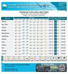 Kamis 9 April 2020, Berikut Prakiraan Cuaca di Kabupaten Luwu Utara Hari Ini