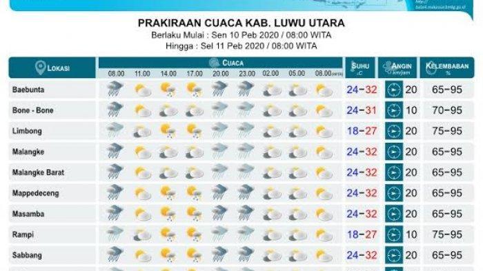 Senin 10 Februari 2020, Berikut Prakiraan Cuaca Luwu Utara Hari Ini