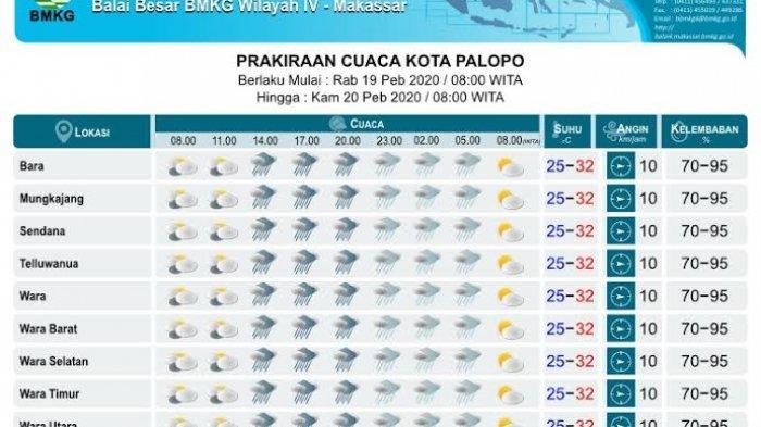 Prakiraan Cuaca Rabu 19 Februari 2020, Malam Ini Kota Palopo Diprediksi Hujan