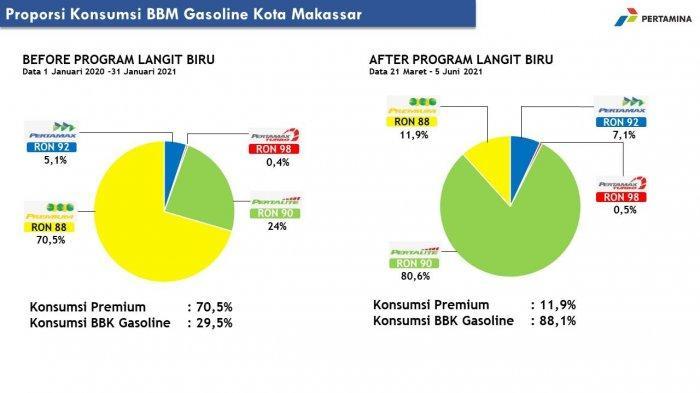 Pertamina: Pertalite Jadi Primadona di Makassar, Proporsi Konsumsi Capai 80,6 %