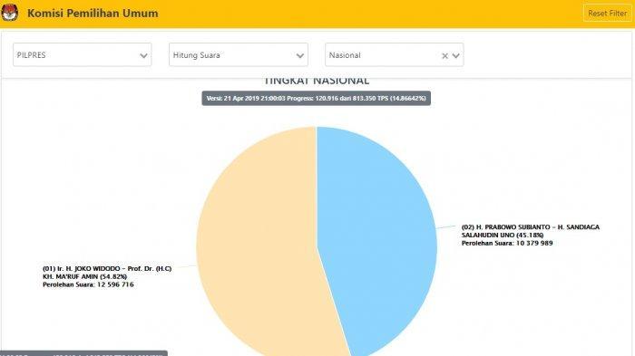 pemilu2019.kpu.go.id-Update Real Count C1 KPU Pukul 12.21 WITA, Suara Prabowo Bertambah 500 Ribu